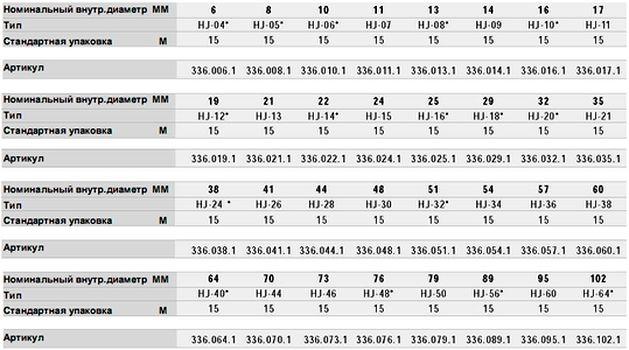Таблица для выбора рукавов