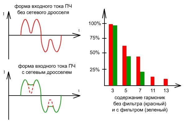Гармоники сетевого напряжения