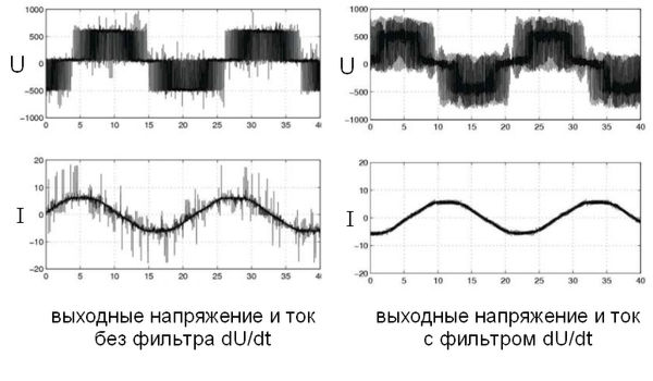 Диаграммы тока и напряжения