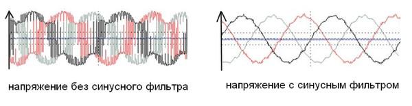 Выходное напряжение с синус фильтром