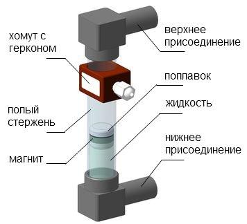 Поплавковый уровнемер - байпас